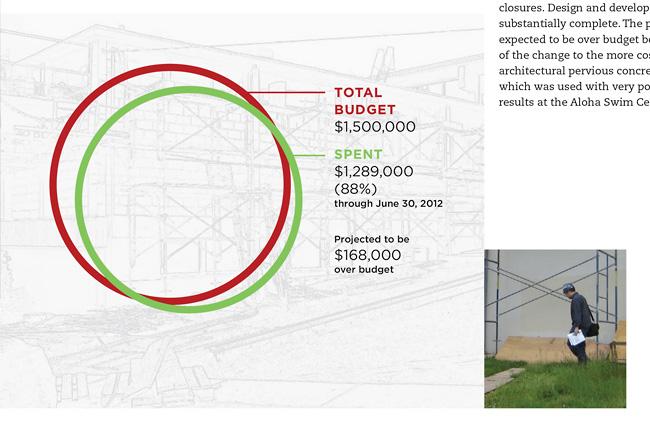 Nonprofit annual report, information graphic | Allegro Design | Portland, OR