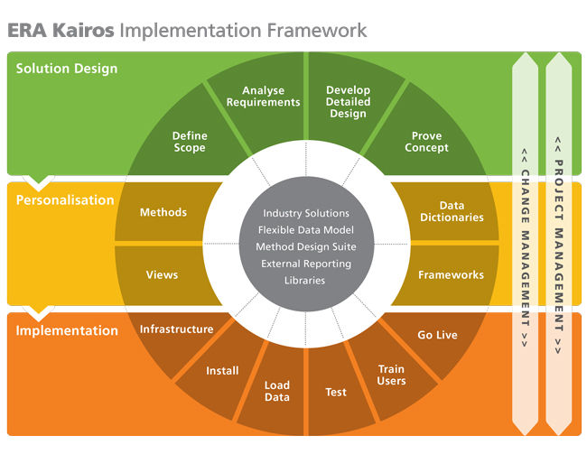 Risk management software framework. Infographic by Allegro Design.
